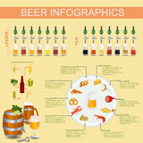 Beer snack  infographics, set elements, for creating your own in Stock Photos