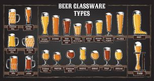 Beer types. A visual guide to types of beer. Various types of beer in recommended glasses. Vector illustration royalty free illustration