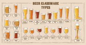 Beer types. A visual guide to types of beer. Various types of beer in recommended glasses. Vector illustration stock illustration