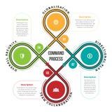 Befehl Prozess-Infographic Lizenzfreie Stockfotografie