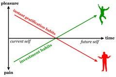 Befriedigungs-Investitionsgewohnheiten lizenzfreie abbildung