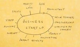 Beginnen eines neuen Geschäfts: Tätigkeiten und Optionen. Stockfotos