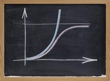 Begrenztes und unbegrenztes Wachstumkonzept auf Tafel lizenzfreies stockfoto