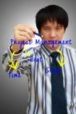 Begrepp för administration för projekt för writing för affärsman royaltyfri fotografi
