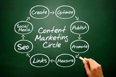 Begrepp för cirkel för marknadsföring för handhandstilinnehåll, affärsstrategi Arkivbild
