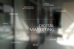 Begrepp för Digital marknadsföringsteknologi Internet Direktanslutet SEO SMM annonsering arkivfoto