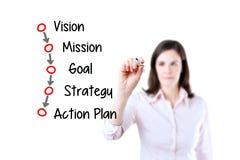 Begrepp för process för affärskvinnahandstilaffär (vision - beskickning - målet - strategi - handlingsplanen) Vit bakgrund Arkivbild