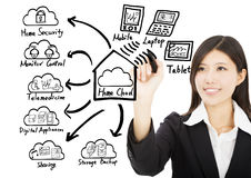 Begrepp för teknologi för moln för hem för teckning för affärskvinna Arkivbild