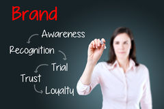 Begrepp för utveckling för lojalitet för märke för handstil för affärskvinna background card congratulation invitation arkivbilder