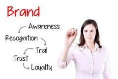 Begrepp för utveckling för lojalitet för märke för handstil för affärskvinna Isolerat på vit royaltyfria foton