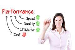 Begreppet för affärskvinnahandstilkapaciteten av kvalitets- hastighetseffektivitet för förhöjning och förminskar kostnad som isol arkivfoton
