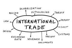 begreppsinternationell handel Arkivfoto