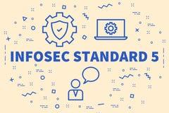 Begriffsgeschäftsillustration mit dem Wort-INFOSEC-Standard Lizenzfreie Stockbilder