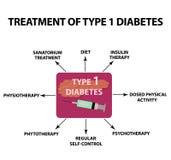 Behandlung von Typ- 1diabetes Infographics Vektorillustration auf lokalisiertem Hintergrund stock abbildung