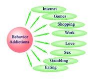 Behavior Addictions. Four kinds of  Behavioral Addictions Royalty Free Stock Photos