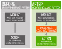 Behavior pattern. How to change and modify behavior patterns into better decisions vector illustration