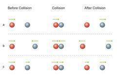 Behoud van Impuls Botsing vóór en na stock illustratie