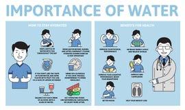 Belang van waterinfographics Voordelen voor gezondheid Informatieaffiche met tekst en karakter Vlakke vector royalty-vrije illustratie