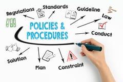 Beleid en Proceduresconcept Grafiek met sleutelwoorden en pictogrammen op witte achtergrond stock foto