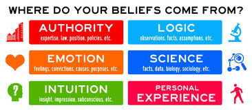 Beliefs. Where personal beliefs come from: authority, science, experience stock illustration