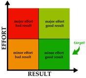 Bemühung und Ergebnis Stockfotos