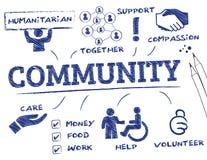 Bemannen Sie klicken ein Gemeinschaftstaste, Leute in der Gemeinschaft, die durch Ikonen dargestellt wird Lizenzfreie Stockbilder