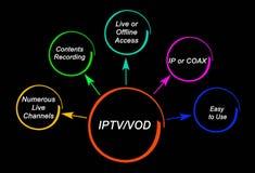 Benefícios de IPTV e de VOD ilustração stock