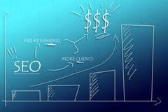 Benefícios imediatos de SEO imagens de stock royalty free