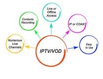 Benef?cios de IPTV e de VOD ilustração royalty free