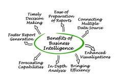 Benefici di business intelligence illustrazione di stock