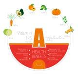 Benefici ed applicazione di vitamina A (retinolo) Fotografia Stock