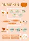 Beneficio della zucca per il grafico di informazioni del cuore e dell'occhio, vettore Immagine Stock