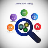 Benefits and advantages of software automation testing. Icon collection, concept of automation testing, deliver the quality products using automation tools Stock Photography