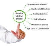 Benefits of BIM process. Presenting Benefits of BIM process royalty free stock photo