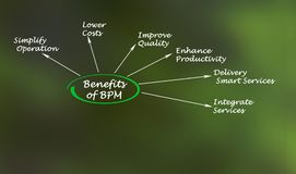 Benefits of BPM. Benefits of business process management Royalty Free Stock Photo