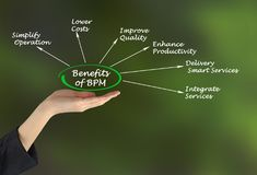 Benefits of BPM. Woman presenting Benefits of BPM Stock Images