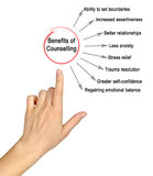 Benefits of Counselling. Presenting diagram of Benefits of Counselling Stock Photos