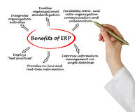 Benefits of ERP Royalty Free Stock Photo