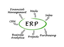 Benefits of ERP Stock Photos