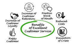 Excellent Customer Service. Benefits of Excellent Customer Service royalty free illustration