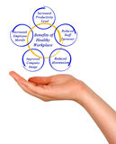 Benefits of Healthy Workplace. Presenting Diagram of Benefits of Healthy Workplace Royalty Free Stock Images