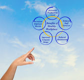 Benefits of Healthy Workplace. Presenting Diagram of Benefits of Healthy Workplace Stock Photo