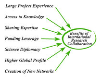 Benefits of International Research Collaboration. Diagram of Benefits of International Research Collaboration Royalty Free Stock Image