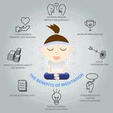 The benefits of meditation infographic Royalty Free Stock Photography