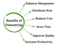 Benefits of Outsourcing. For business Stock Photography
