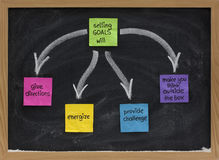 Benefits of setting goals on blackboard. Benefits of setting goals presented on blackboard with color sticky notes and white chalk (give direction, energize Royalty Free Stock Images