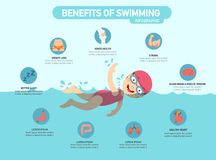 Benefits of swimming infographic royalty free illustration