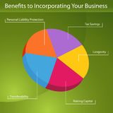 Benefits To Incorporation. An image of a benefits to incorporating your business pie chart Stock Photo