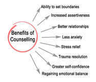 Benefits of Counselling. Benefits which Patients get from Counselling Stock Photos