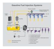 Benzinkraftstoffeinspritzungen Stockbilder